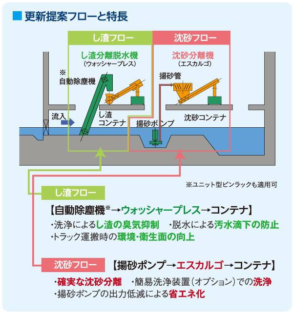 小規模沈砂池システム | 下水処...
